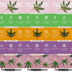 Cannabis Business Planning by The J.Whitney Group