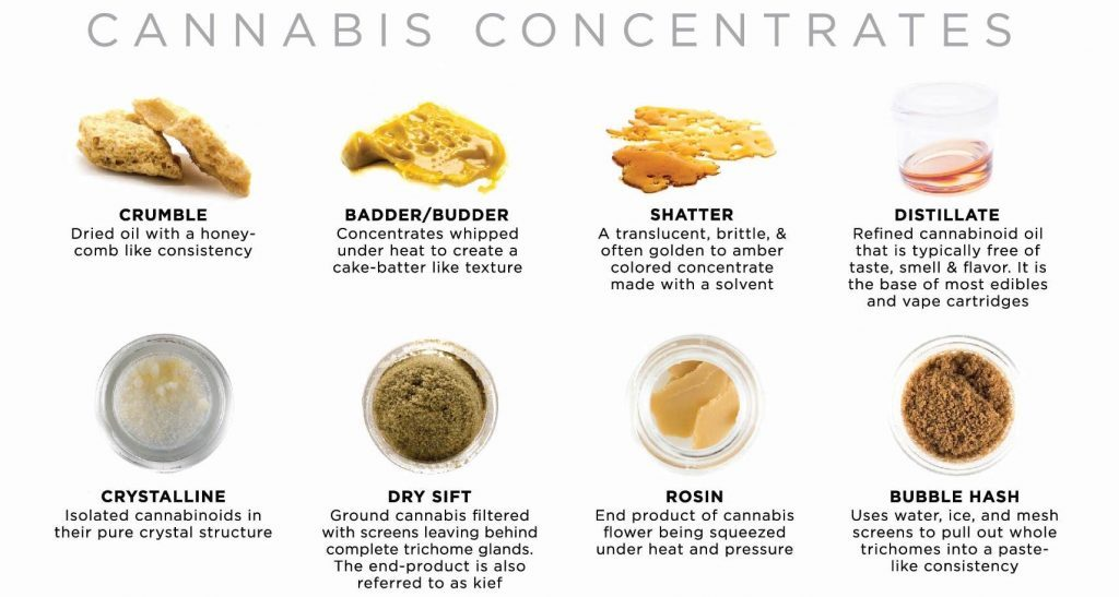 cannabis terms concentrates