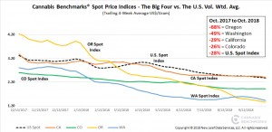 Cannabis Benchmarks Spot Price Indices